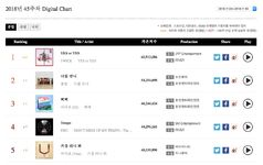 Yes Or Yes Gaon Digital Chart
