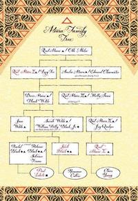 Famille Ateara