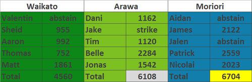 Aroha challenge 2 results