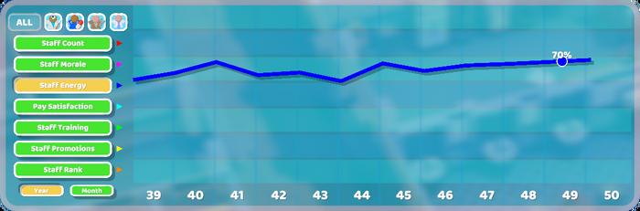 Staff Graph