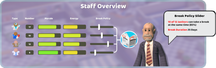 Staff Overview