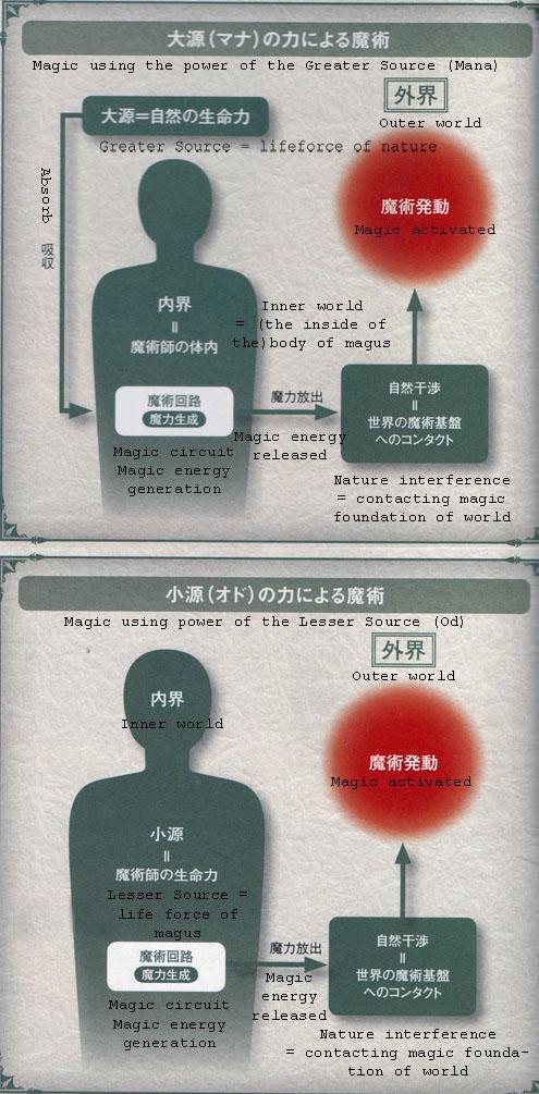 Magical Energy | TYPE-MOON Wiki | FANDOM powered by Wikia