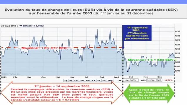 Q évolution du taux de change de l´euro (EUR) vis-à-vis de la couronne suédoise (SEK) sur l´ensemble de l´année 2003 (du 1er janvier au 31 décembre)
