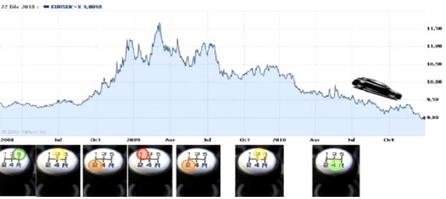 B Évolution du taux de change du dollar (USD) vis-à-vis de la couronne suédoise (SEK)