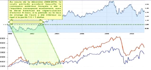 Y Comparaison de l´évolution du taux de change de l'euro par rapport au dollar et de l'évolution du commerce extérieur français