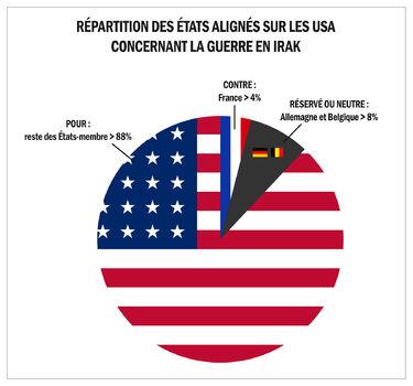 Repartition-irak