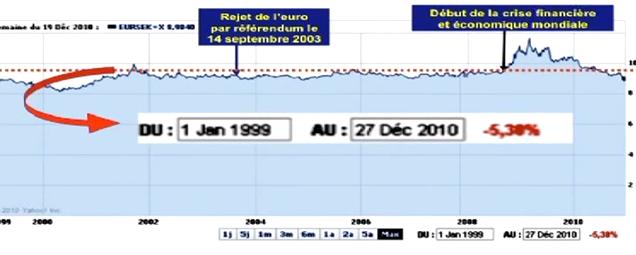 C Évolution du taux de change de l´euro (EUR) vis-à-vis de la couronne suédoise (SEK) depuis la création de l´euro au cours des 12 DENIERES AANNEES