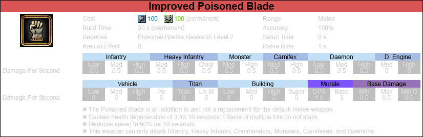 Weapon poisoned blade improved warrior-2