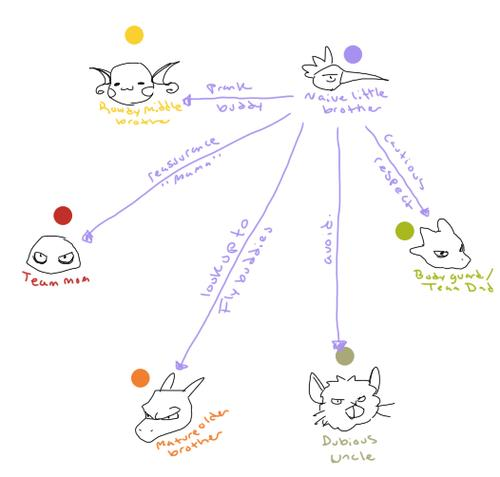 Relation Maps 4
