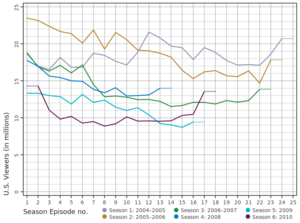 Line graph of Lost television viewership.