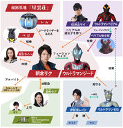 Ultraman Geed Relations
