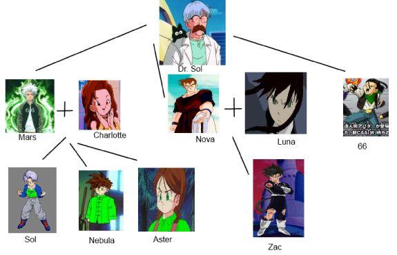 Image - Mars family tree.JPG | Ultra Dragon Ball Wiki ...
