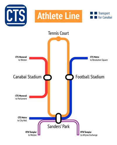 CTS Athlete diagram