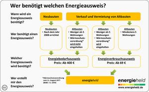 Energieausweis-pflicht