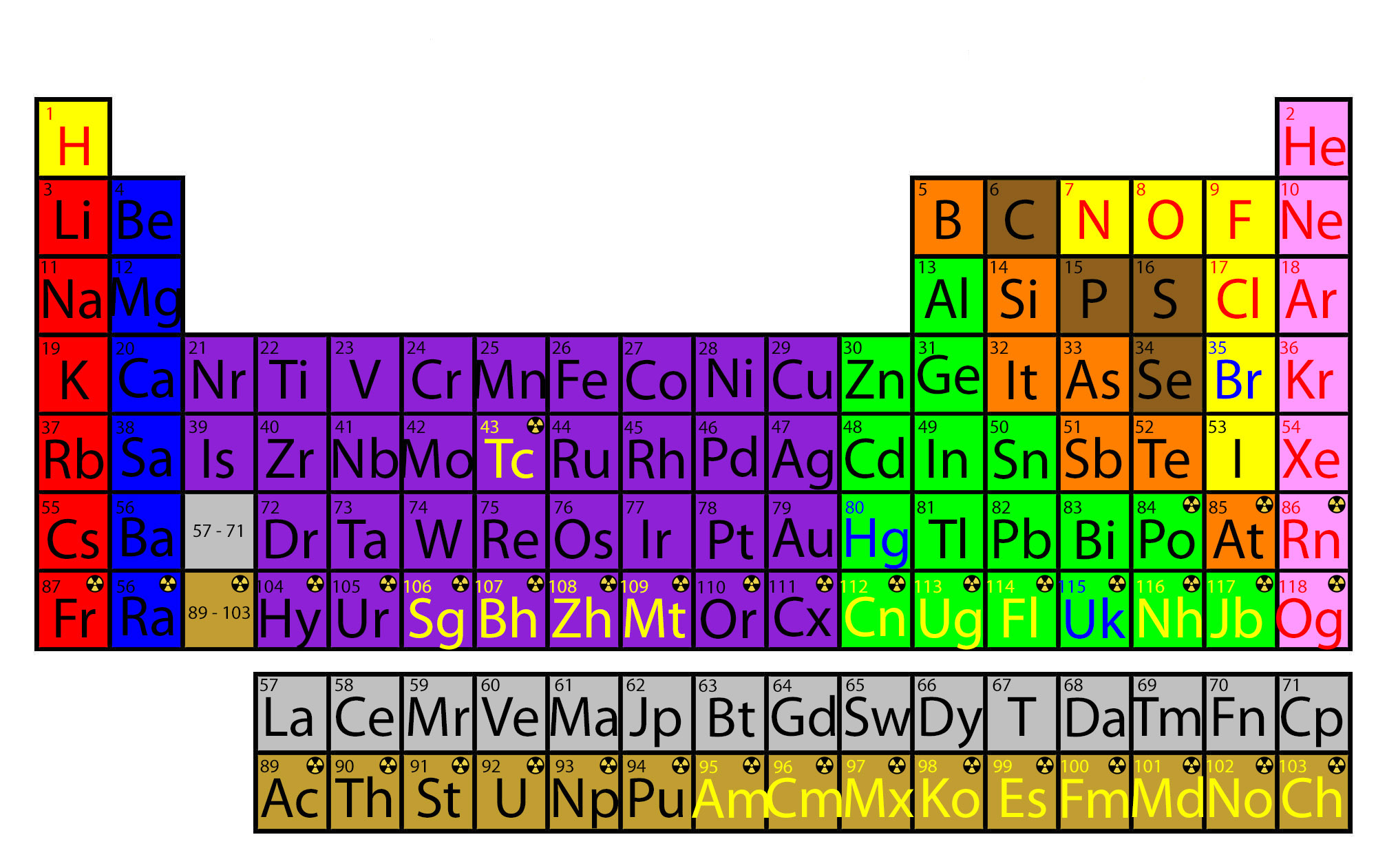 Periodic Table Unanything Wiki Fandom