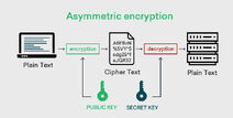Asymmetriccrypto