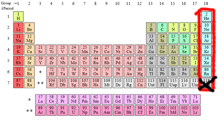Noble gases uncyclopedia fandom powered by wikia periodic table noble gases censored urtaz Image collections