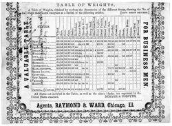 Bushel Table of States