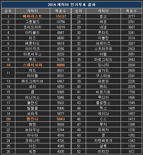2014 인기투표 결과