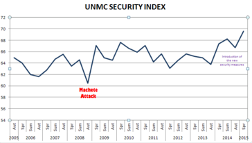 UNMC crime burglary break-in statistics 2005-2015