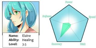 Elaine Stats