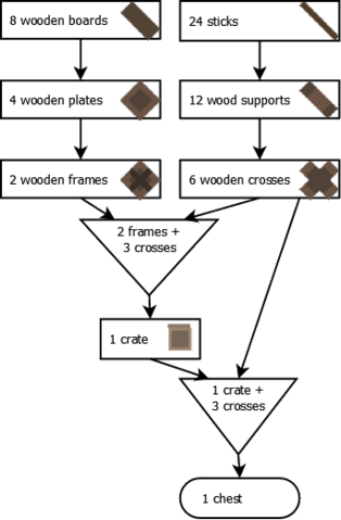 fileunturned flowchart chestpng - Wiki Flowchart