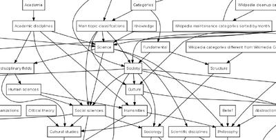 Category-diagram