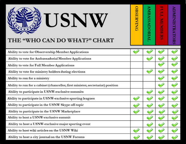 File:USNW Who can do what image.png