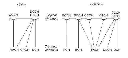 LogicalChannel-TransportChannel Mapping