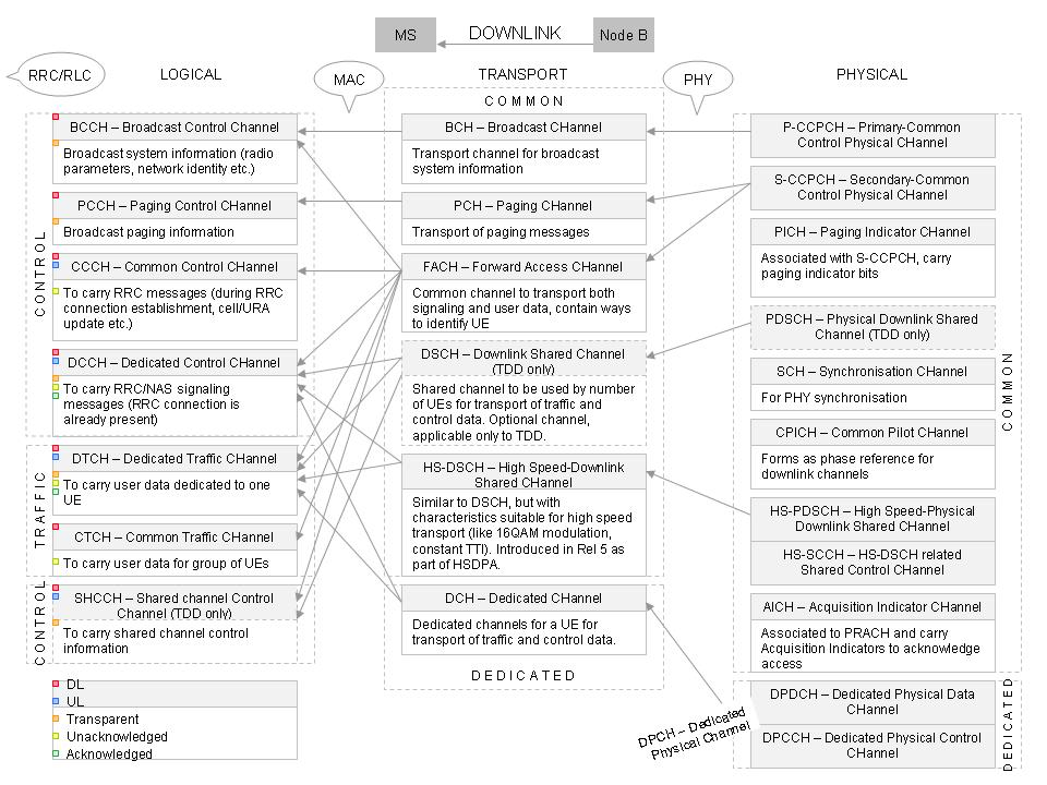 DL ChannelMapping