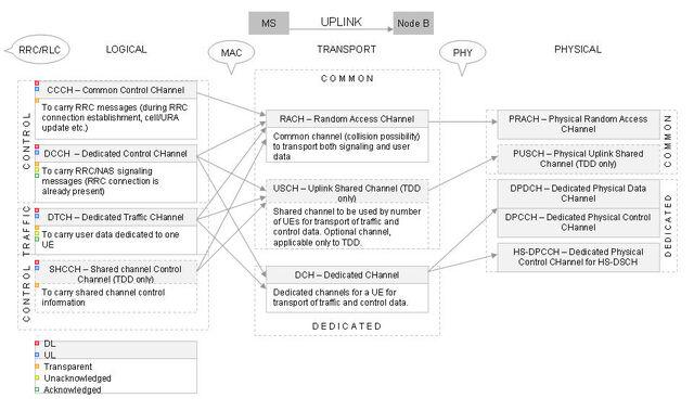 File:UL ChannelMapping.jpg