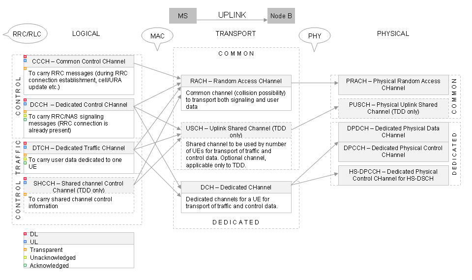 UL ChannelMapping