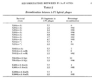 Recomb table