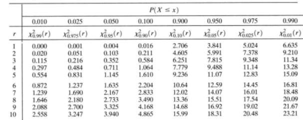 Image Chi Square Distributiong Uvm Genetics Genomics Wiki