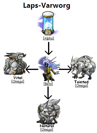 Laps-varworg forms