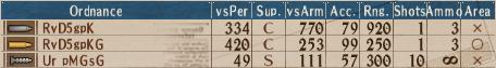 Looted U-Turret A2 - Stats
