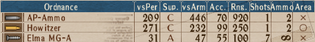 U-AP T2-1 - Stats