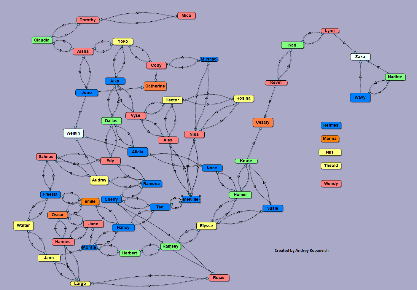 Diagram showing relationships character circuit connection diagram character relationship diagram valkyria wiki fandom powered by wikia rh valkyria wikia com class diagram example ccuart Gallery