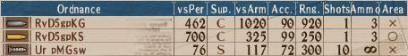 Looted U-Turret A3 - Stats