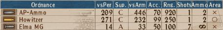 U-AP T1-2 - Stats