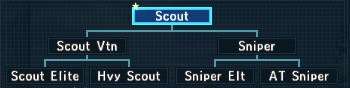 Class tree scout