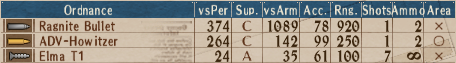 Std Turret T2-4 - Stats