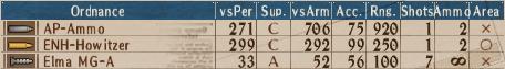 U-AP T3-7 - Stats