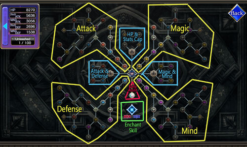 Character Potential Board Layout