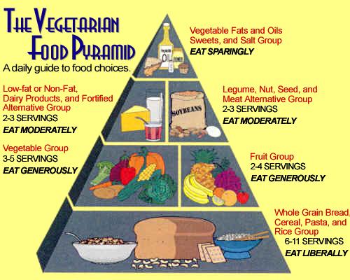 Vegetarian Food List For Hcg Diet