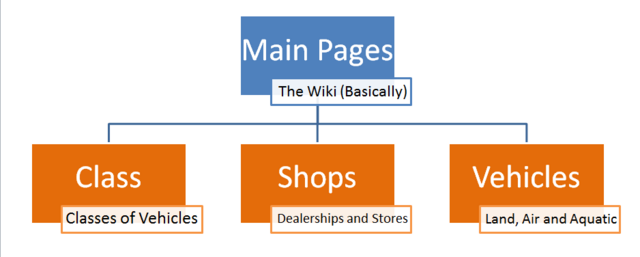 File:Category Tree -1.png
