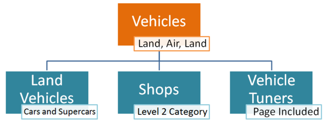 File:Category Tree -2 3-3 2-2.png