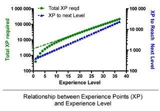Xp over level