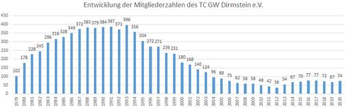 Entwicklung der Mitgliederzahlen des TC GW Dirmstein e.V.