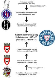 Holstein Kiel Stammbaum